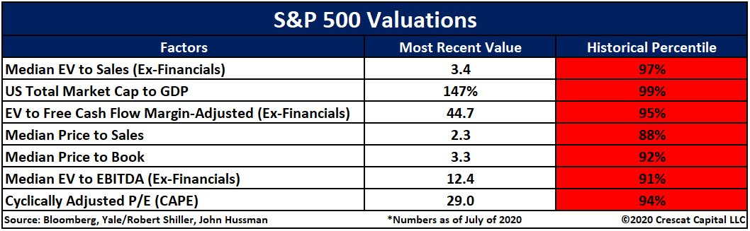Moment of truth. Hardly ever the #StockMarket, especially #tech, has been so overvalued. No matter how you look at, or justify, it - #stocks are expensive, and #valuations are extreme. $SPY $QQQ $DIA #Technology $QQQ #Growth #Value $XLK #investments https://t.co/8bGmjFYcoT