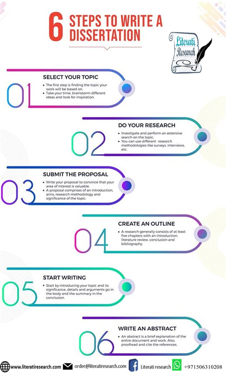 6 Steps to write a dissertation. Contact us for assistance in #thesis #researchproposal #dissertation #article #quantitative #analysis #SPSS #SAS #NVIVO #MICROFIT #EViews #Primavera #MATLAB #STATA etc. Contact us: literatiresearch@gmail.com #Literatiresearch https://t.co/haFw2c7rDe