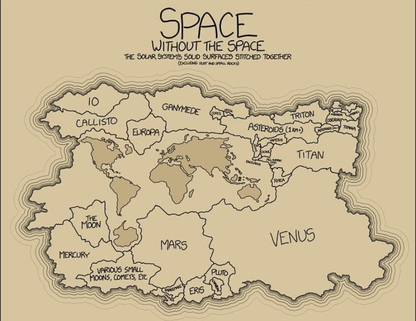 A map of the solid surfaces in our solar system all sewn together!  Credit: Xkcd https://t.co/zZPTvU0B7K