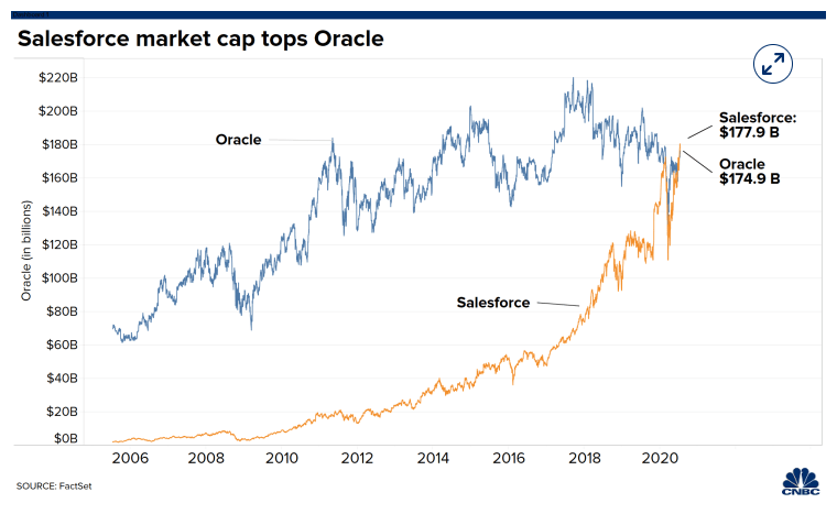 Netflixの時価総額がDisneyを超えたいうニュースもありましたが、SalesforceもOracleを超えてきました。歴史的な瞬間を生きている感じがします。  https://www.cnbc.com/2020/07/10/salesforce-eclipses-oracle-in-market-cap.html…pic.twitter.com/CFQ0dsYILi