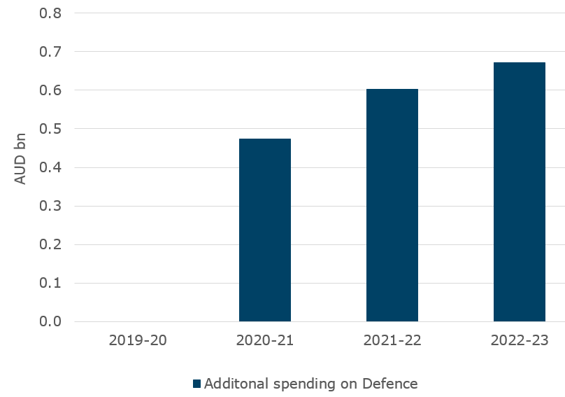 As well spending on support measures for the economy, the Commonwealth has increased Defence spending. We estimate that the addition is worth around AUD1.7bn over the current and next two financial years @ANZ_Research, #navy #army #airforce @DeptDefence
