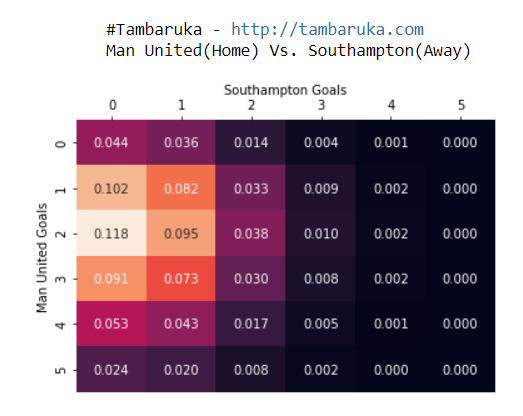 #Tambaruka #PremierLeague Predictions/Tips TODAY!  22:00 - Manchester vs. Southampton #MUNSOU  Home Win: 66% - Draw: 19% - Away Win: 13%  FT xG: Man United (2.19) - Southampton (0.612)  #ManchesterUnited = WIN  Over 2.5 Goals  #TodayWeWIN #EPL  👉👉👉 https://t.co/ayPWM82xLB https://t.co/pi1DYfit2X