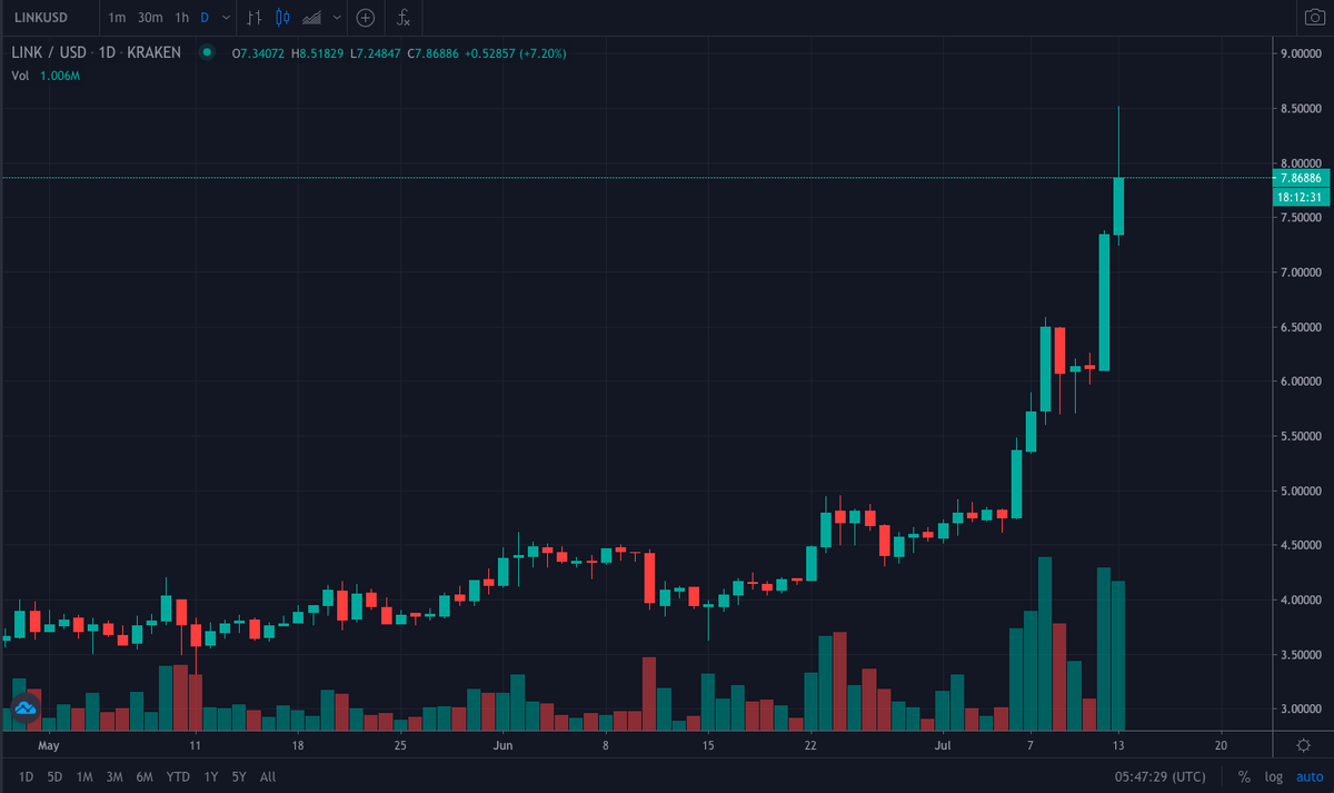 #MotivationMonday  Is this chart motivating enough for you? $LINK is on a historic run but when will it end?  YouHolder will help you multiply your #Chainlink tokens in both bullish or bearish scenarios.   Get motivated and click here to start: https://t.co/ECedol2CAk https://t.co/J4tBPAFDz3