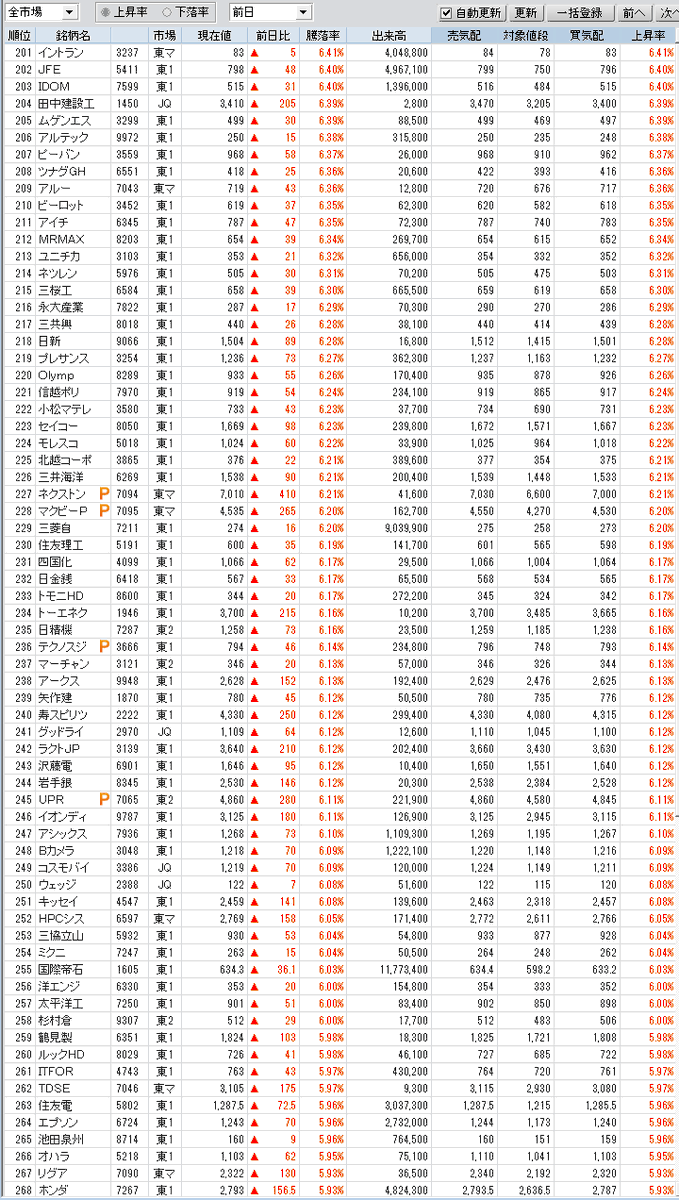 test ツイッターメディア - 上昇・下落率上位 大引け  +5%超 485銘柄 https://t.co/P3eJykt7Kw