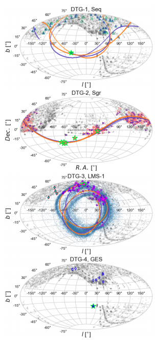 #ダンブルドアのarXiv読みSDSSの青色漸近巨星分枝とRR Lyrae星, Gaiaのデータを用いて、球状星団と関係する低質量恒星-デブリストリームを発見した。このストリームは非常に極性のある軌道を描いており、銀河中心から10kpc-20kpcの位置を占めていることがわかった。ApJL.