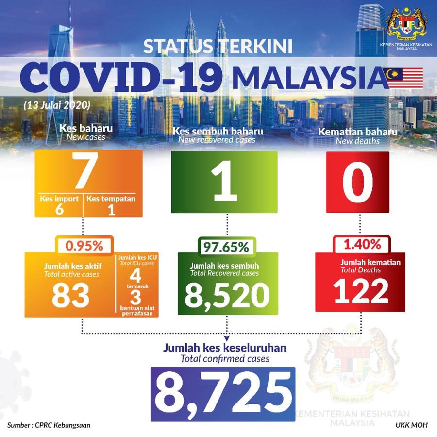 #Terkini: Status #COVID19 di Malaysia, setakat 13 Julai 2020.   Kes sembuh: 1  Jumlah kes sembuh: 8,520  Kes positif: 7 (kes import= 6, kes tempatan= 1) Jumlah kes positif: 8,725  Kes kematian: 0 Jumlah kes kematian: 122 https://t.co/CbLTbTvlr2