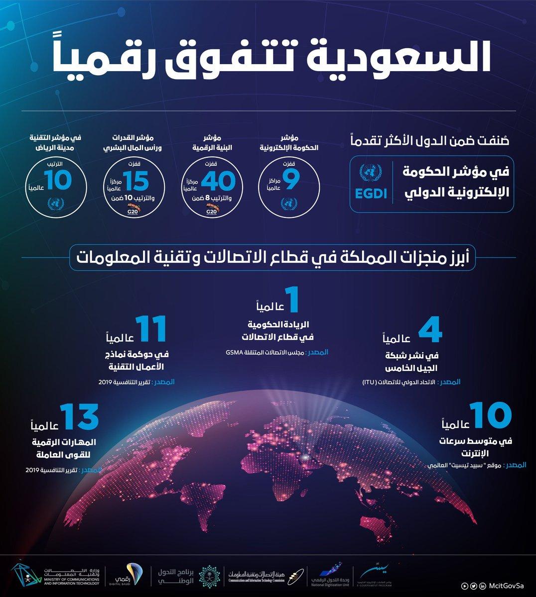 بتوفيق من الله، ثم بدعم لامحدود من ولاة الامر، وجهود مميزة من أبطال التحول الرقمي في كافة القطاعات، واستثمارات أستثنائية في تطوير البنية الرقمية  #السعودية_تتفوق_رقمياً  ومستمرون في رحلة التمكين لوطن رقمي طموح   🇸🇦🇸🇦🇸🇦 https://t.co/j07EeYJme9