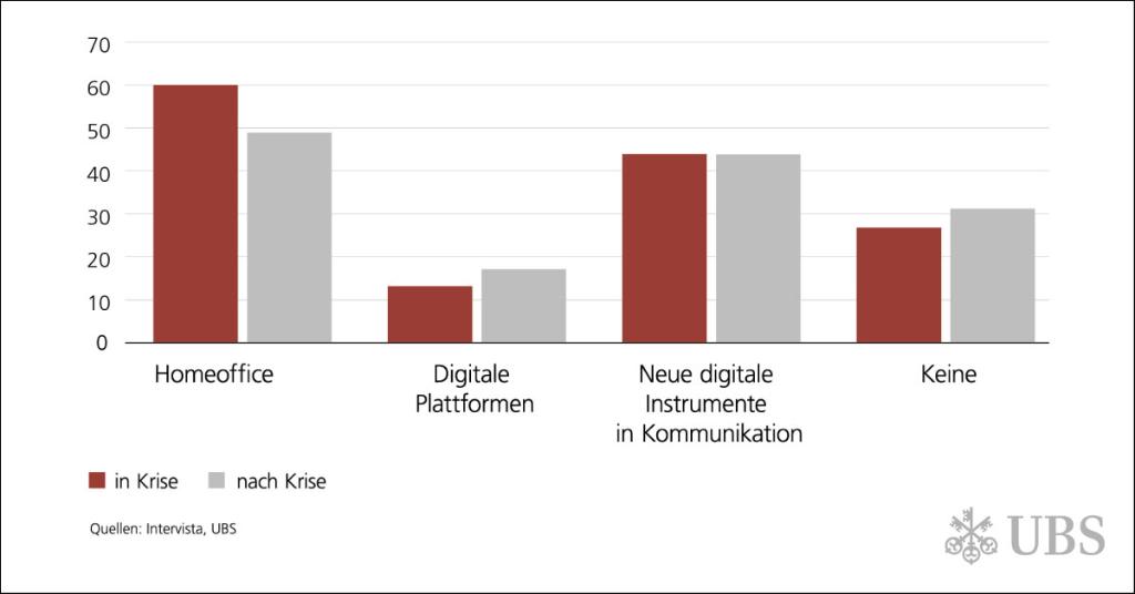 60 Prozent der Schweizer Unternehmen haben während der Krise vermehrt auf Homeoffice gesetzt – und die meisten haben damit offenbar gute Erfahrungen gemacht: 80 Prozent von ihnen möchten auch nach der Krise am Homeoffice festhalten. Mehr Insights: http://from.ubs/6018Tmo0ypic.twitter.com/HZBBbGB0NJ