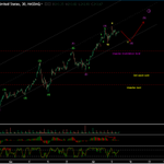 Microsoft Corporation ( $MSFT - $NDX) - Choppy to trendy - what's next ? Visit https://t.co/BmhyE2iSMR for detailed commentary on #Elliottwave analysis  Discord gives you freedom to follow those ideas, which you really wanna trade. Join here - https://t.co/b23aiVfeM3