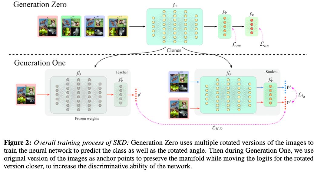 Few-shot学習に蒸留を取り入れる2段階モデルSKD(Self-supervised knowledge distillation)を提案。第1モデルではCEに加えて回転を予測するロスを加え、第2モデルでは、画像を180度回転させても同じ出力をするように蒸留を行う。第1モデルだけでもMAMLを超える成果。