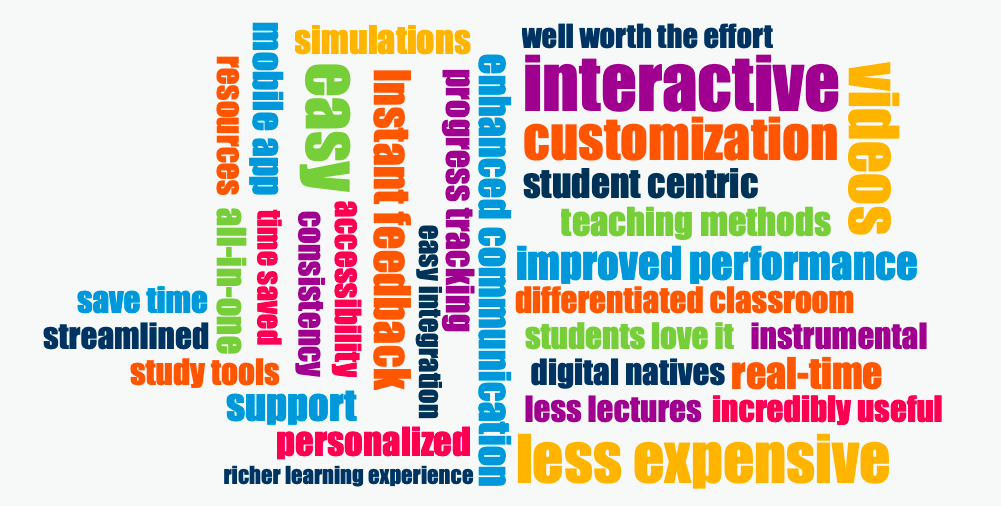 How comfortable are you with online learning tools? Discover how some of your peers felt about digital before and after they made the leap. View our infographic >> https://bit.ly/2OoiJVqpic.twitter.com/SlvVyXKp32
