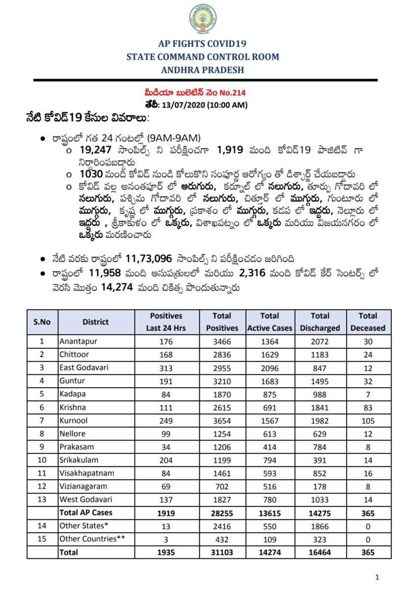 1935 new #coronavirus cases, 37 deaths in #AndhraPradesh. In last 24 hours; 19247 samples are tested in AP. 1919 of them are detected COVID positive. Apart from them; 13 from other states and 3 from other countries are detected #Covid_19 positive.    #CoronaUpdatesInIndia https://t.co/5018dti7XG