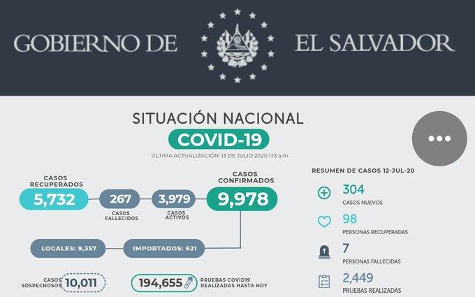 El Salvador bate su récord diario con más de 300 casos de coronavirus