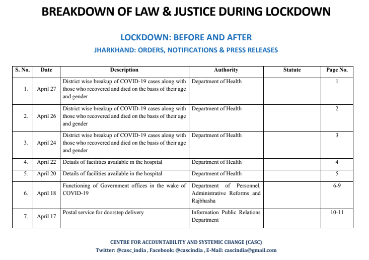 "Govt. of Jharkhand issued 34 orders until #Unlock1 as compiled by #CASC in ""Breakdown of Law & Justice during Lockdown""-  Index: https://drive.google.com/file/d/1GEKky4QlCq0D6YEMl8OIIRLtmbUwCqms/view?usp=sharing … Notification: https://drive.google.com/file/d/1g0aEY31apzd1omSTatJ_abgvUF5Xtqa-/view?usp=sharing …  Thanks to @DigvijaySahni4, @YuvanshiK for documenting @PRSLegislativepic.twitter.com/UGEOq0p3lo"