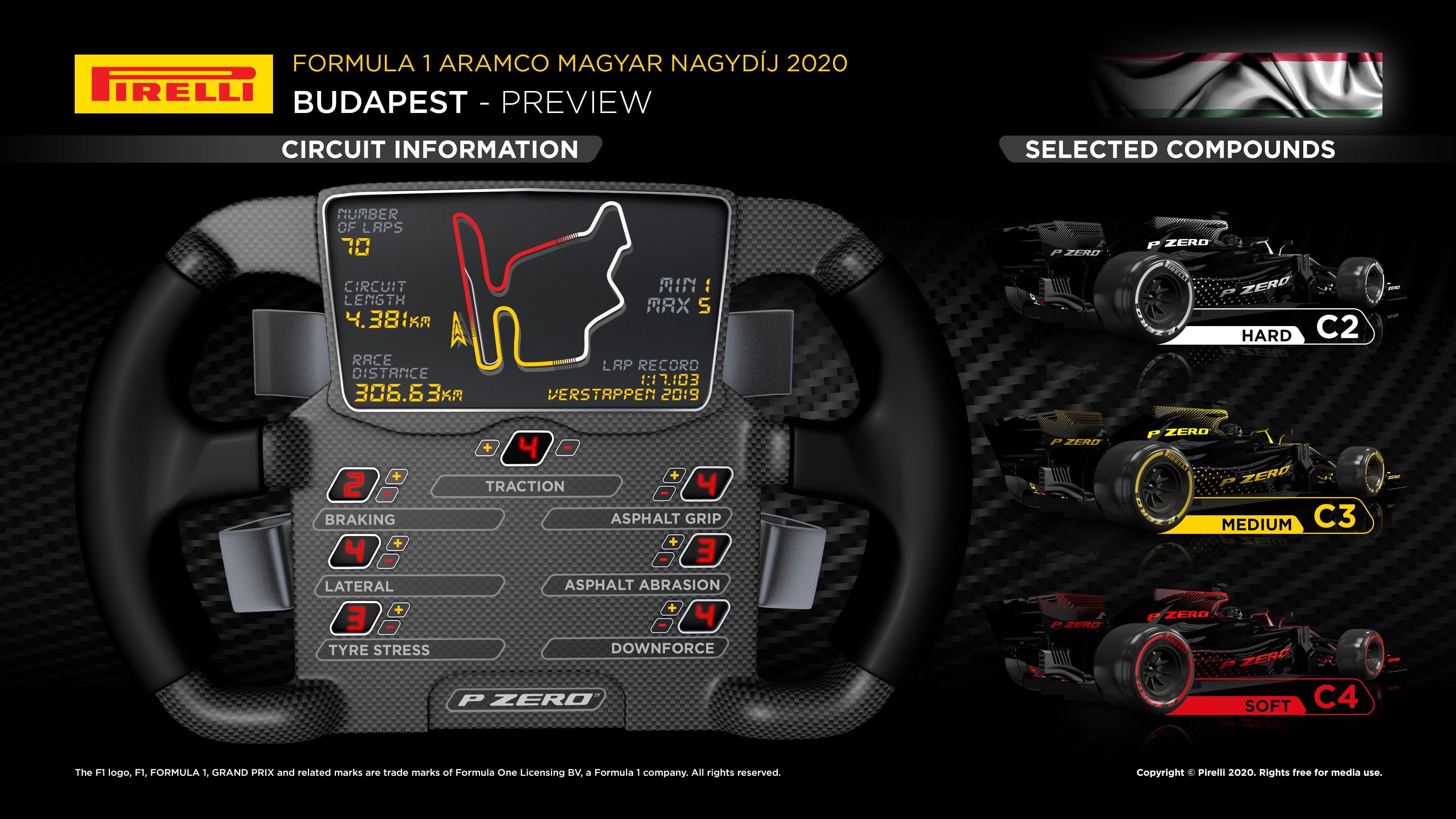 Anteprima Pirelli Ungheria 2020