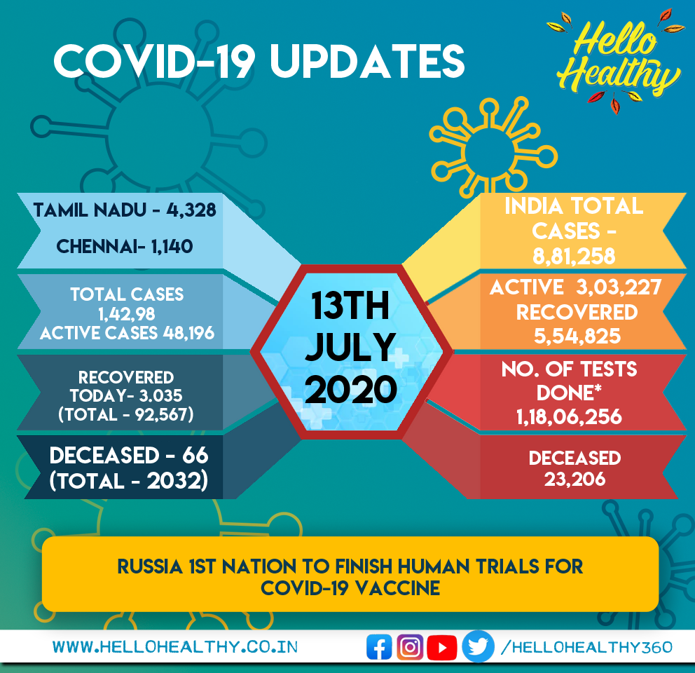 #COVID19 Today, July 13th #TamilNadu - 4,328 #Chennai - 1,140 Recovered today - 3,035 Deaths in TN - 66 (2,032)  #Corona | #COVID19 | #Lockdown | #TNGovt | #TNFightsCorona | #TNCoronaLockdown | #Chennai | #Lockdown5 | #CoronaVirusUpdates| #TamilNadu |  #TNCoronaUpdatepic.twitter.com/xDMmJU3Kyt