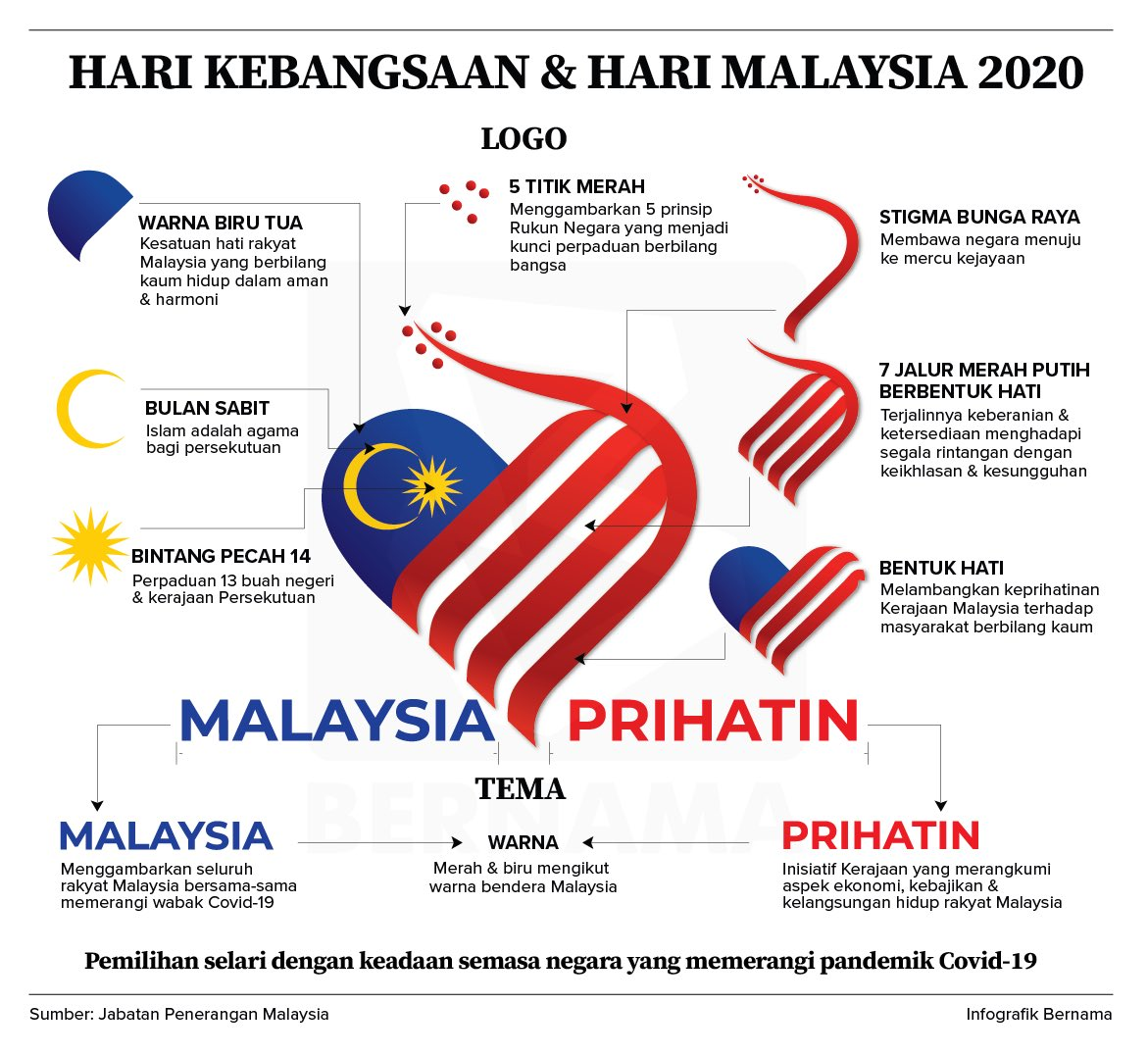 Lukisan Bendera Malaysia Bentuk Hati