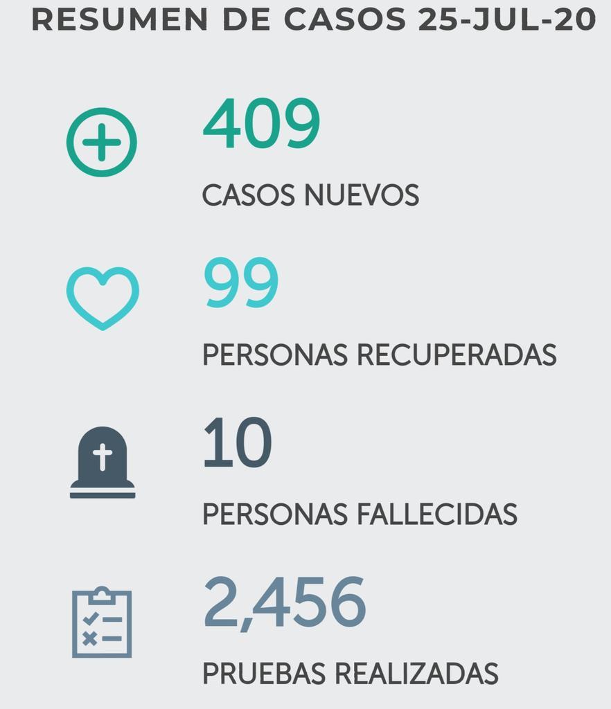 +409  +99 Recuperados +10 Fallecidos ( QEPD )  #15DíasPorSV #Día81 #QuedateEnCasa 🏠 https://t.co/S8EZY3k4s0