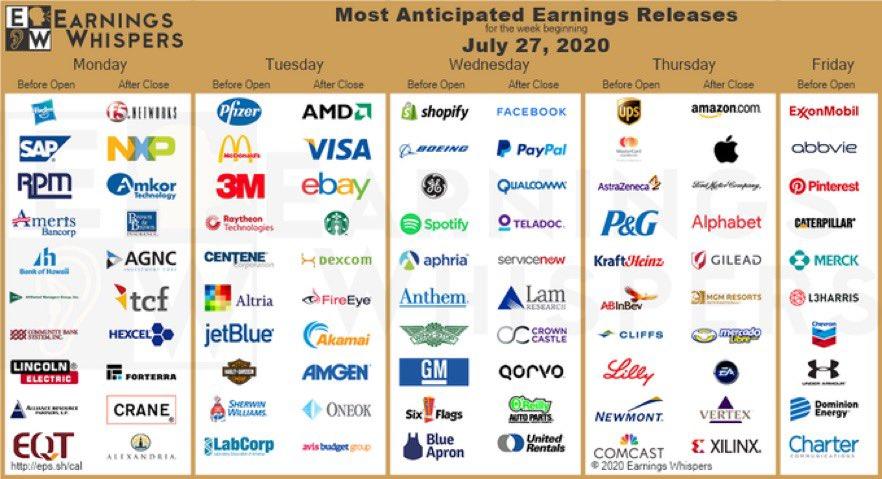 Huge earnings week.
