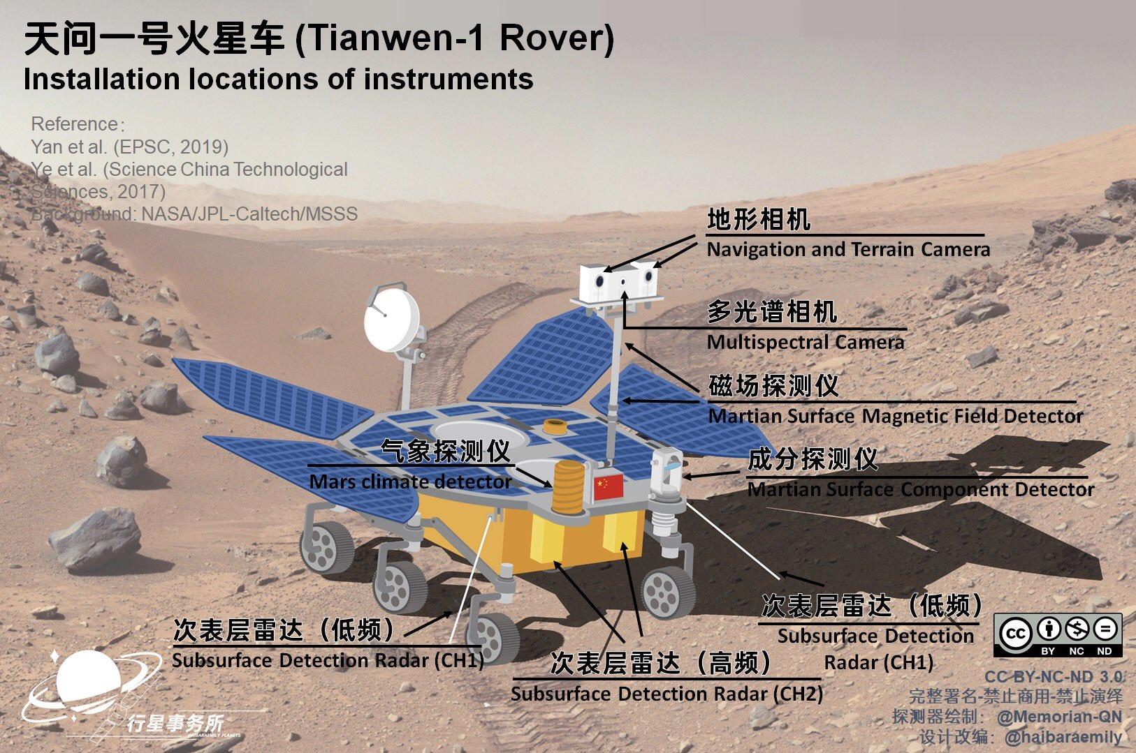 Tianwen-1 a rendez-vous avec Mars – Rêves d'Espace