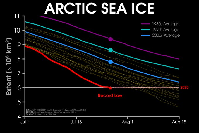 Line graph time series of 2020's daily Arctic sea ice extent compared to decadal averages since the 1980s and at the 6 million threshold marked line