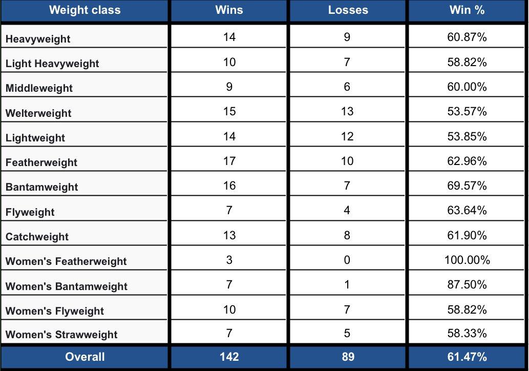 💰2020 #FightPick record per weight class:   • Overall: (142-89) | 61.47%  1️⃣ Draw: #UFCBrasilia  1️⃣ No Contest: #UFC247 https://t.co/8zbNHHk7rE