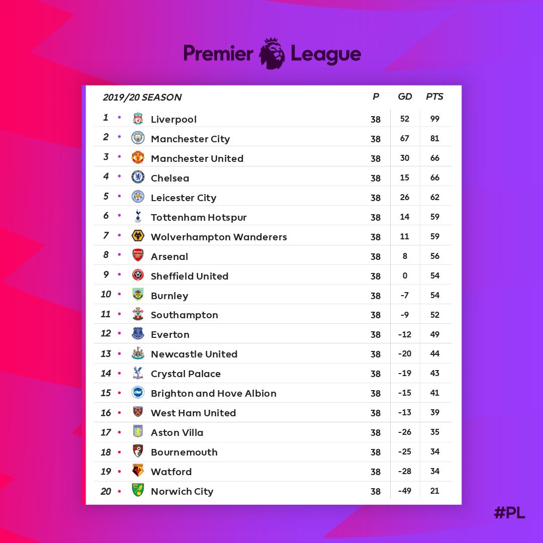 Classement final de la Premier League