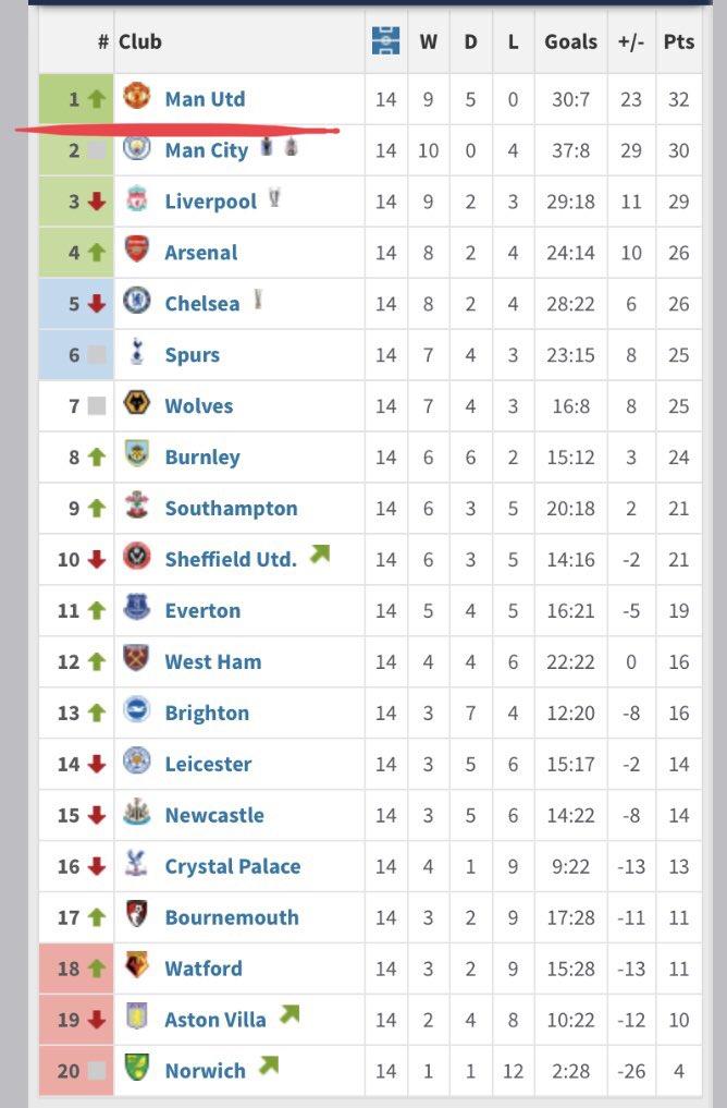 Thread By Socanalysishq Premier League 19 20 League Tables After Key Moments Thread 1 Premier League Table