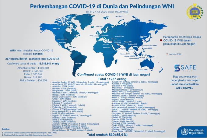 Infografis data WNI terinfeksi virus corona di luar negeri per Senin, 27 Juli 2020