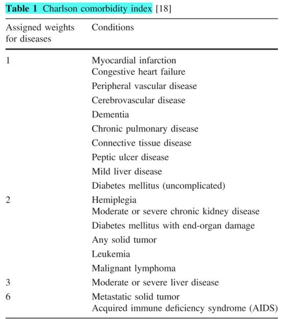 Para valorar si el paciente puede ir a Colecistectomía de urgencia se utilizan los scores de ASA Y CHARLSON, además de diagnosticar el grado de gravedad de la colecistitis aguda. #SoMe4Surgery https://t.co/oGzodKqnkK