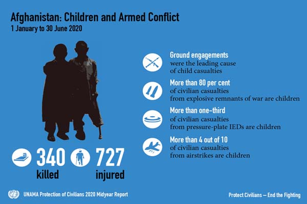 Issued today, UNAMA's Protection of Civilians 2020 Midyear Report on the impact of the #Afghanistan conflict on civilians – #ProtectCivilians #EndTheFighting – Read the Report: bit.ly/2OY6P51