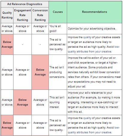 Are you struggling to get results from your Facebook ads campaign?? There is a likely chance that you are ignoring or missing the ad relevant diagnostics tool. If your ad Quality, Engagement & conversion rankings are above or above average you are all good. #facebookads https://t.co/dUWwrzzBxf