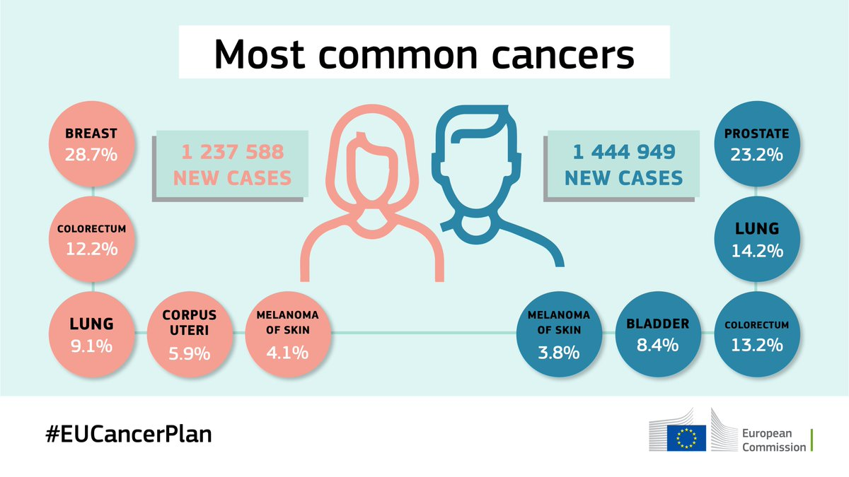 Good nutritional care can deliver better health outcomes for cancer patients: ➡️Weight gain or maintenance ➡️Decreased interruption rate of oncology therapy ➡️Improved response to anticancer therapy ➡️Cost savings to healthcare systems #EUCancerPlan @EU_Health