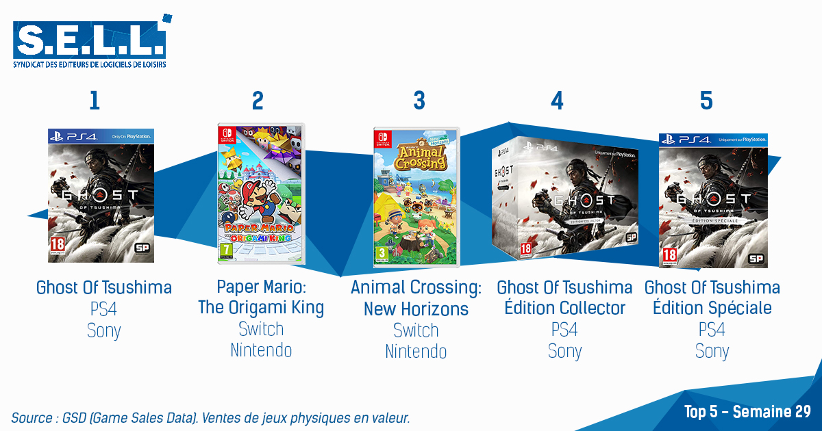 Ghost of Tsushima Dominates the French Charts, Paper Mario Debuts in Second
