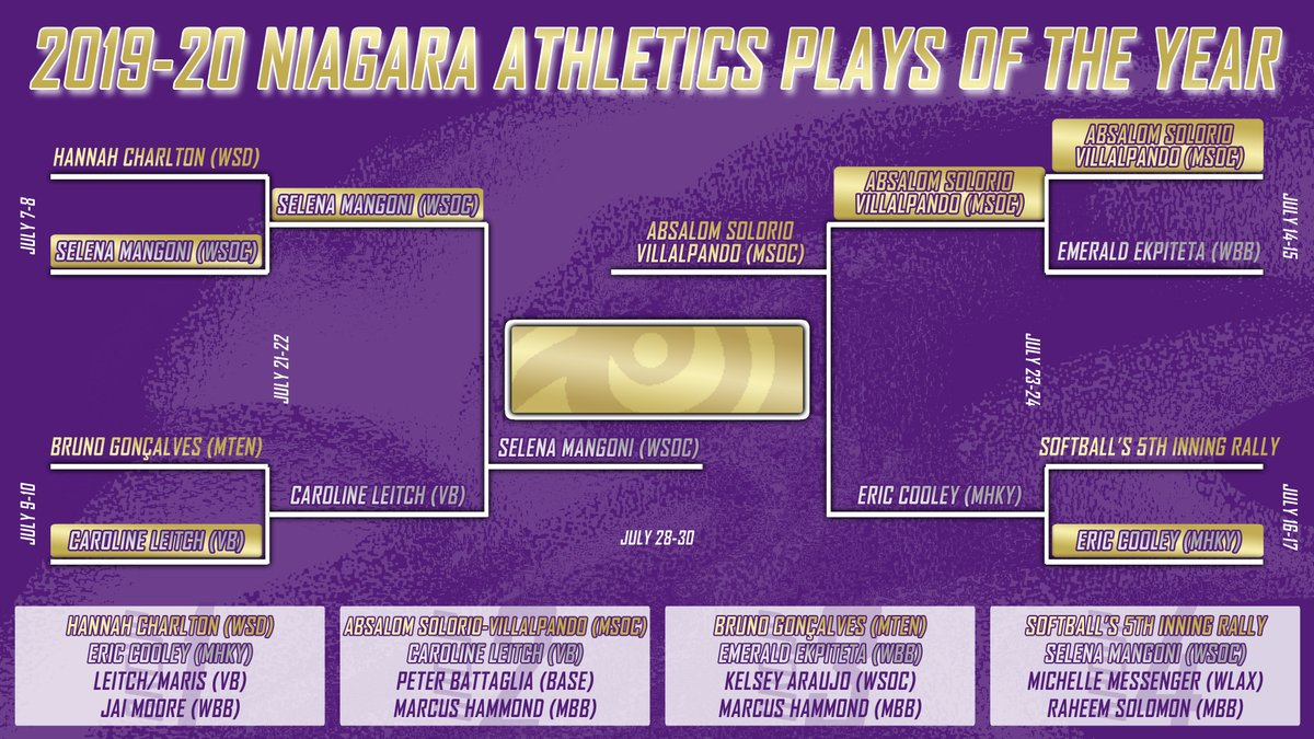 🚨 TOMORROW 🚨  ⚽ It's an All-Footy Final! ⚽  🦅 @NiagaraWSOC v @NiagaraMSOC 🦅  Championship round of the 🥛@intensemilk 🥛 Plays of the Year !  🗳️ Voting will run ALL WEEK LONG! https://t.co/UWSTy6mn2q