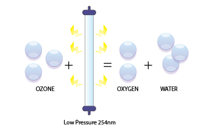 The most common application of Ultraviolet Light (UV) in industrial water treatment is disinfection, but did you know it's also used for Ozone destruction? See how UV light destroys Ozone in water very quickly: https://t.co/XZzOkH7dUS https://t.co/o9napCA5jk