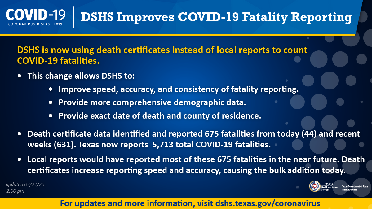 DSHS improves COVID-19 fatality reporting. Texas #COVID19 fatalities are now counted from death certificates instead of local reports. #COVID19TX dashboard: bit.ly/3be7qbJ #DSHSNewsRelease: bit.ly/2P0vZ31