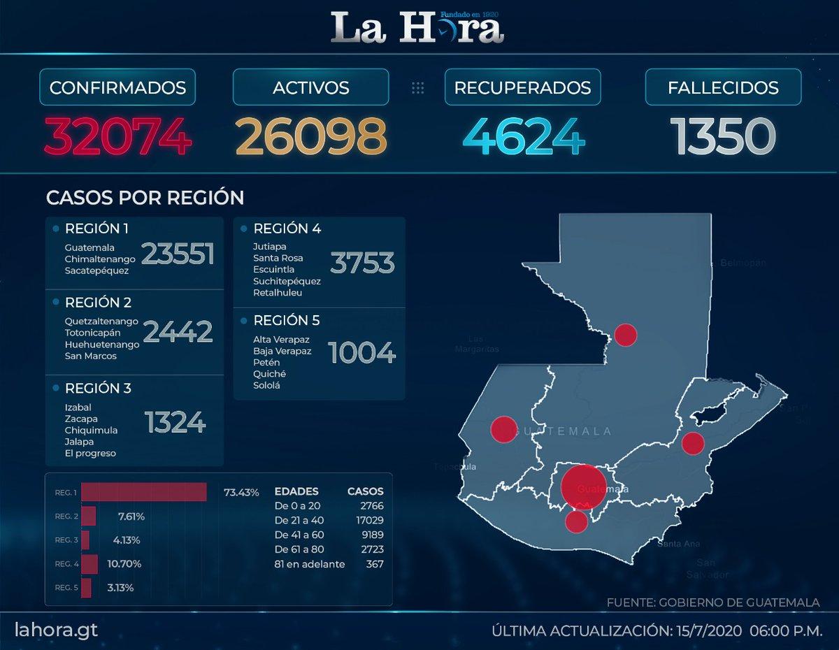 test Twitter Media - #QuedateEnCasaGuatemala suma 32 mil 074 casos de COVID-19. Aquí los detalles del último reporte 🔽🔽https://t.co/8d1Ei1HOG0 https://t.co/wfX3vkPsQB