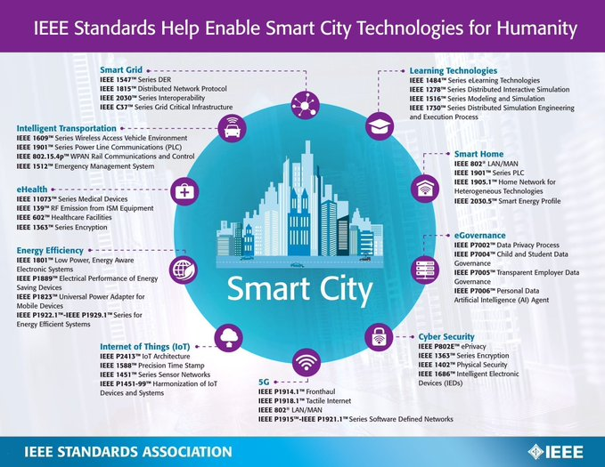 mt: @fisher85m Copy: @MikeQuindazzi @antgrasso  IEEE Standards for #SmartCity Technologies [Infographic]  #CyberSecurity #5G #IoT #BigData @Fisher85M #Healthcare #M2M #smartgrid #fintech #AI #ML https://t.co/qcuajV7sT3