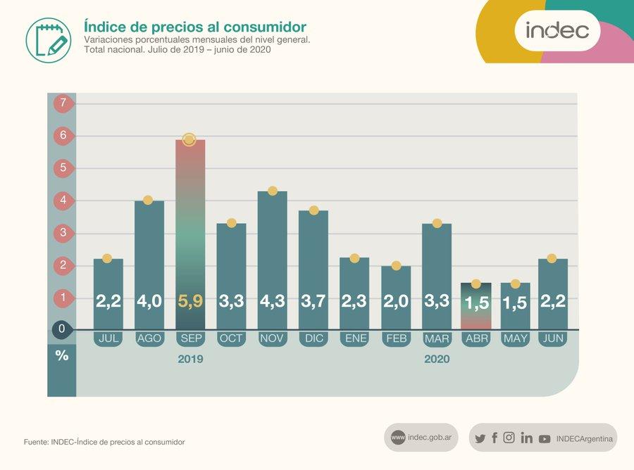 Argentina y el mérito de paralizar la economía sin detener la #inflacion #indec #Indices #Economia #campeonesdelmundo @INDECArgentina @Economia_Ar https://t.co/s8pOcYp6zR