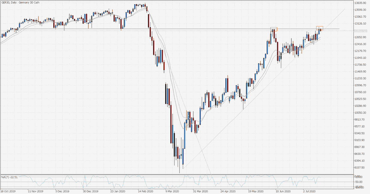 #GER30 D1, price has started to stall again from 12,933. This point is starting to confirm as new resistance and lines up amazingly well with a previous support area.   #dax #trading #shares https://t.co/JYwL3hY6C7