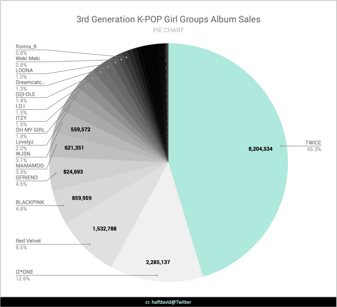 【 PIE CHART 】3rd generation K-POP girl groups album sales. This includes all girl groups that debuted in 2014-2020. Updated with data from Gaon's mid-year chart 2020 and Oricon's 2020/07/20 weekly update. #KPOP #AlbumSales<br>http://pic.twitter.com/wYDIGvA3hp