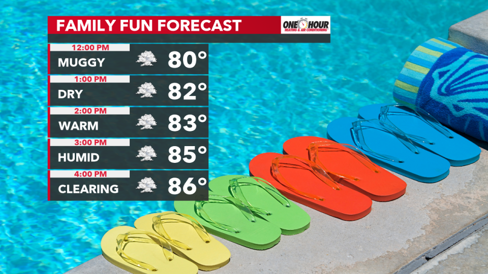 Temperatures will climb into the mid-80s this afternoon with rather cloudy skies. The breeze will feel great too! SW/W @ 10-20 MPH! #INwx @FOX59 @theWXauthority #FOX59morning<br>http://pic.twitter.com/MRfhwX5B6O