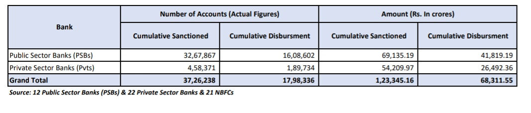 As of 15 July 2020, the total amount sanctioned under the 100% Emergency Credit Line Guarantee Scheme by #PSBs and private banks stands at Rs 1,23,345.16 crore, of which Rs 68,311.55 crore has already been disbursed. Here is the break-up: #AatmanirbharBharat #MSMEs https://t.co/yXUf789J1F