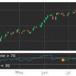 Image for the Tweet beginning: $ADSK in Downtrend: RSI indicator