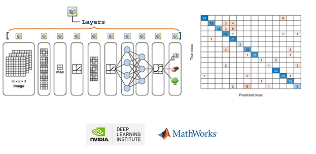 See the new MATLAB Deep Learning Training Course developed with the @NVIDIA Deep Learning Institute! https://t.co/pB2sZ2CePK #deeplearning #engineering @NVIDIADC https://t.co/9TJ7NrSKNg