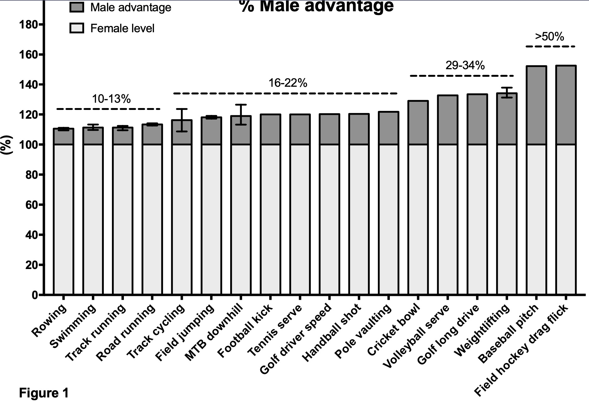Want an idea of the gap between Males and females in Sport? EdCxWeJXkAAWjTK?format=jpg&name=large