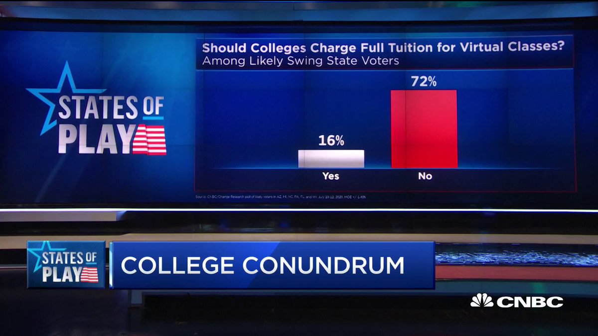 Image for the Tweet beginning: Should colleges charge full tuition