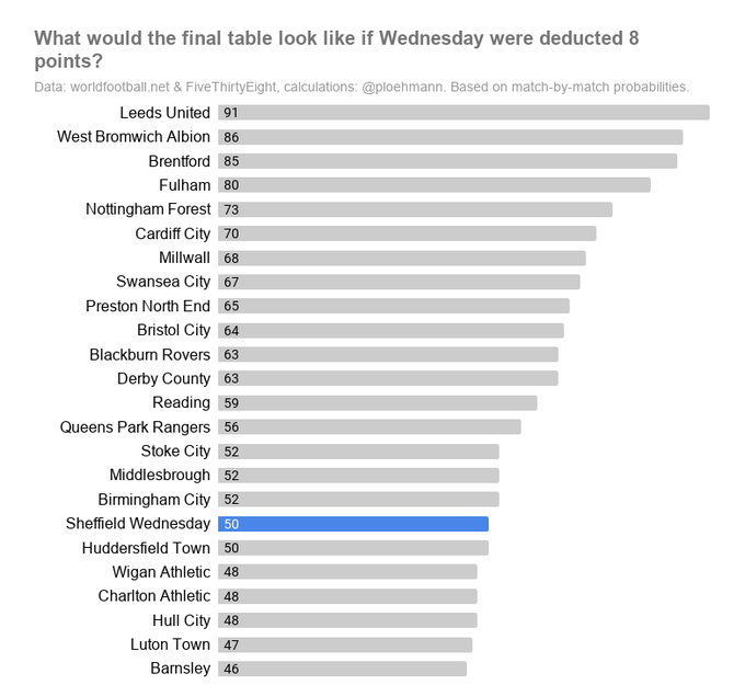 Simulating the rest of the season with @FiveThirtyEight's match probabilities (based on team's form, underlying form, match importance and venue of matches) Wednesday finish on 50 points after the 8 point deduction and Wigan and Charlton survive on goal difference with 48 points! https://t.co/62yNF17Smp