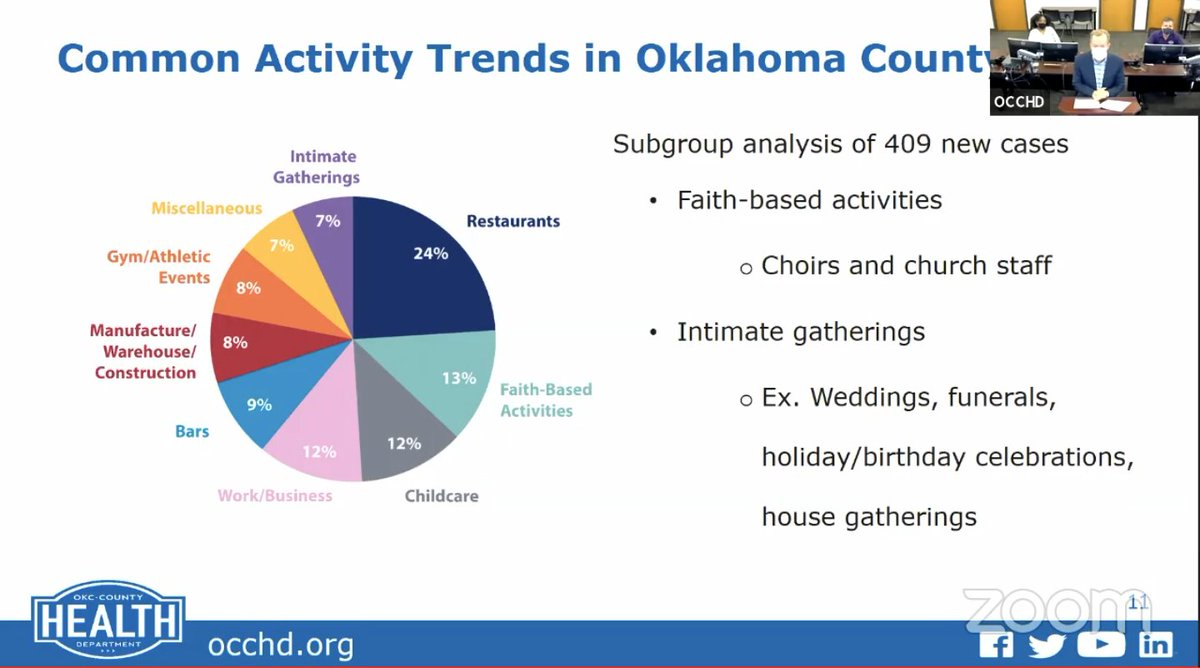 This morning Oklahoma City Council Health Department presented to OKC Council. Here is their pie chart of transmission trends in the OKC metro and their recommendations for response from the Council. <br>http://pic.twitter.com/DfrXhrlYqh